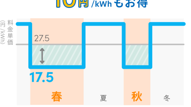 春秋昼間の合計6ヶ月の料金単価が10円/kWhもお得